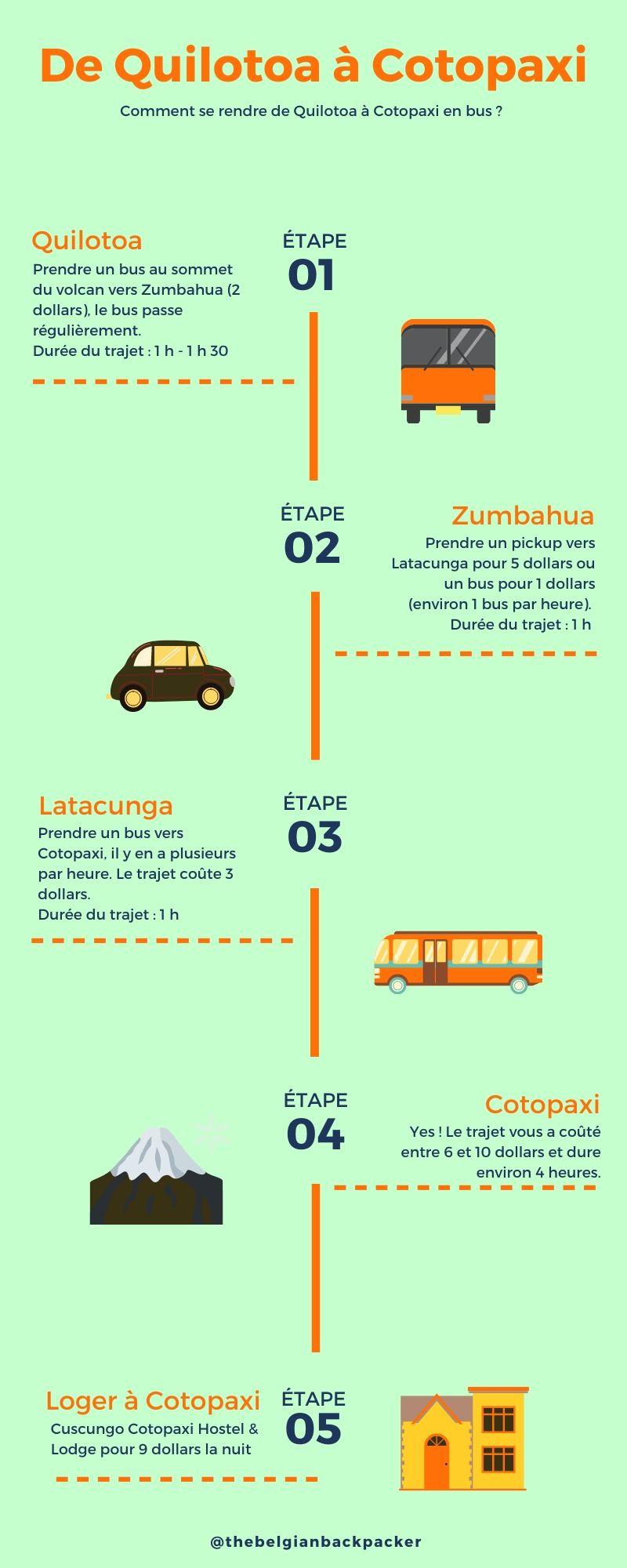 infographie quilotoa cotopaxi en bus
